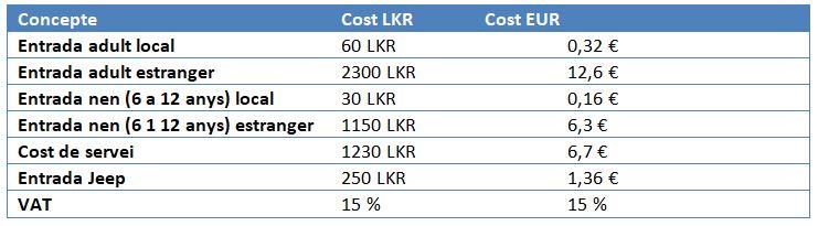 taula de costos de fer un safari al Wilpattu